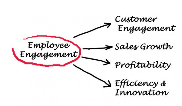 Want the Secret to Employee Engagement
